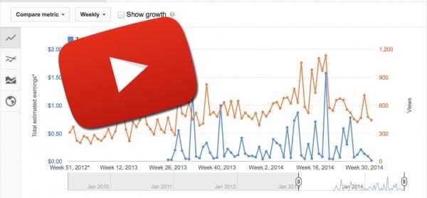 Grafica ingresos youtube